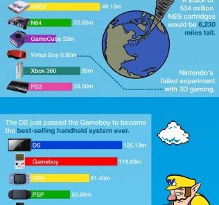 Nintendo Factsheet
