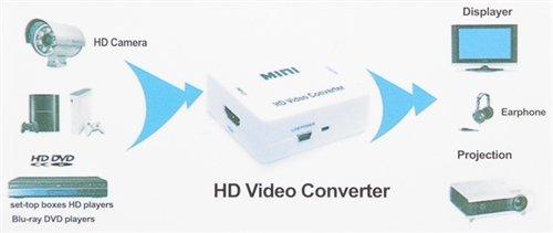 Sega Master Drive Genesis Console to HDMI Converter